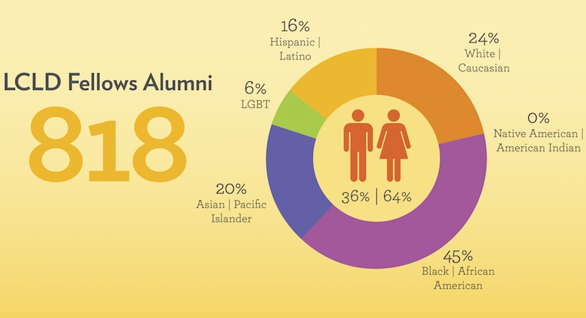Demographic data was reported by Fellows Alumni in the classes of 2011, 2012, 2013, and 2014.